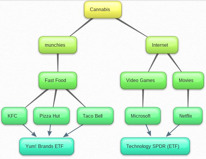 Cannabis Mind Map