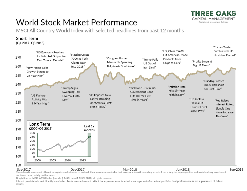 World Stock Market Performance Q3 2018 past 12 months