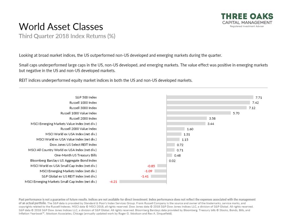 World Asset Class Performance Q3 2018