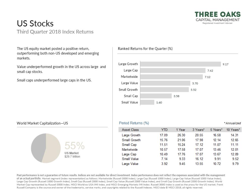 US stock market performance q3 2018