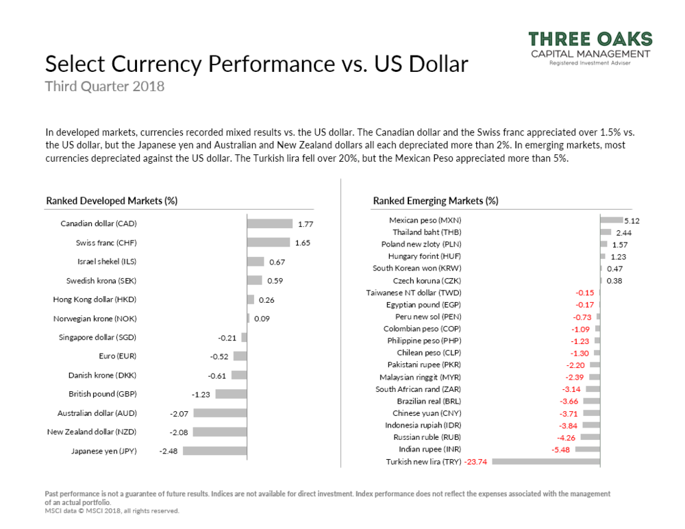 Select currency performance vs. U.S. dollar q3 2018
