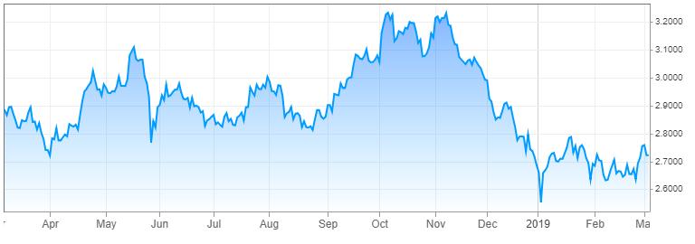 10 Year U.S. Treasury Yields ( Source: cnbc.com )
