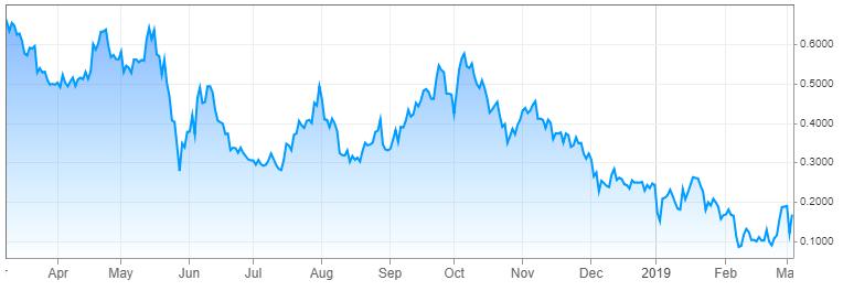 10 Year German Bund Yields ( Source: cnbc.com )