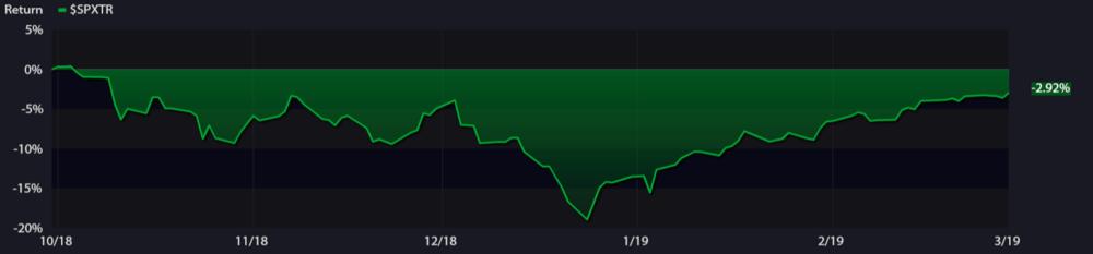 S&P 500 Total Returns ( Source: Kwanti )