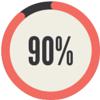 Aim for 90%word accuracy