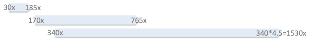 Optical plus digital magnification combination provides you with a huge range of power. *8-megapixel camera provides about ~4.5 digital magnification while still delivering a DVD-quality image