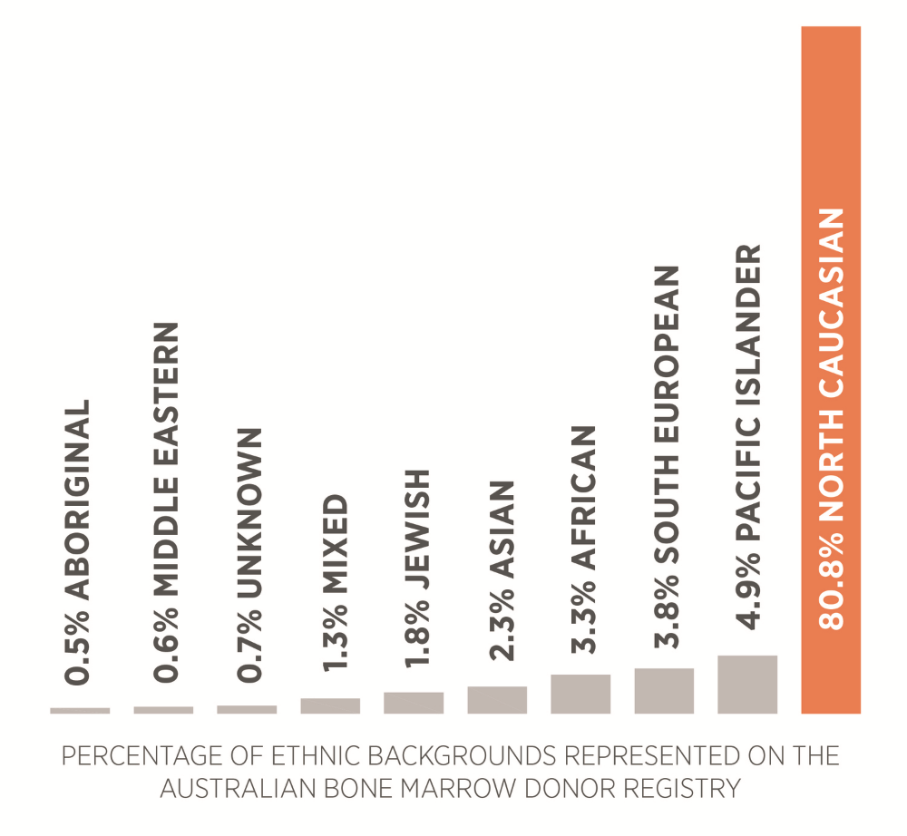 bar graph of ethnic representation