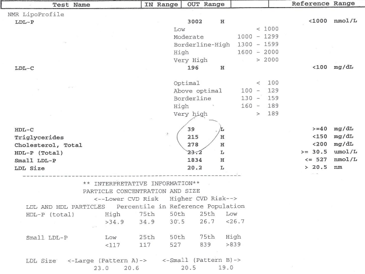 """This is an NMR report I from a patient of mine. They have been on cholesterol lowering drugs since 1982. Since then, they have had a triple bypass, a heart attack, and stents placed recently. All this time their total cholesterol and total LDL numbers have been low to normal, and their doctor has been pleased. Their cardiologist was not familiar with this test by the way. NOTICE HOW THE DOCTOR ONLY CIRCLED THE TOTAL CHOLESTEROL, TRIGLYCERIDES AND HDL TOTALS. After reading this article, it will be clear to you that the other numbers are very indicative someone with a history of coronary artery disease. The patient was off statins for this test, and their total cholesterol went up. They and their doctor are panicking, even though the patient has continued to have cardiac issues despite having supposedly """"great numbers"""" for years. Most of us are too focused on the trees to see the forest!"""
