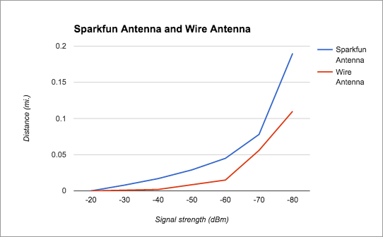 Yay for graphs! As expected, the signal strength drops off a little bit faster for the wire antenna than the commercial antenna.