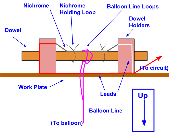 A diagram of the WMSI HAB cutdown system