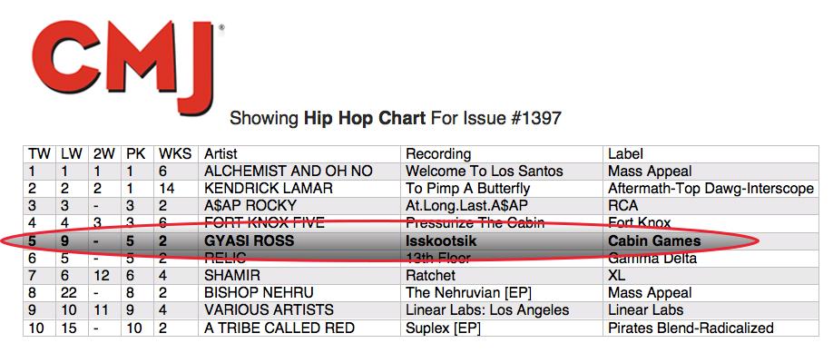 Isskootsik jumpedto #5 this week on CMJ Hip Hop!