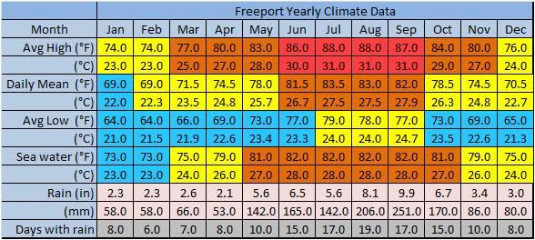freeport climate.jpg