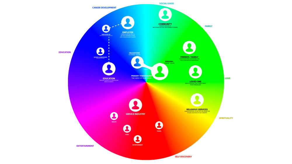 Circle of Needs (Stakeholder Map)