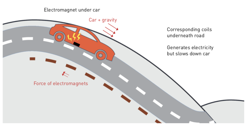 - Electromagnets on the bottom of vehicles can have corresponding coils under the road, generating electricity. The slowdown that it may cause vehicles can be used productively: it can be implemented in downhill areas or school zones where a slowdown would actually be helpful.