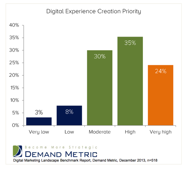 "59% of digital marketers   rate digital experience creation as ""high"" or ""very high"" priority"