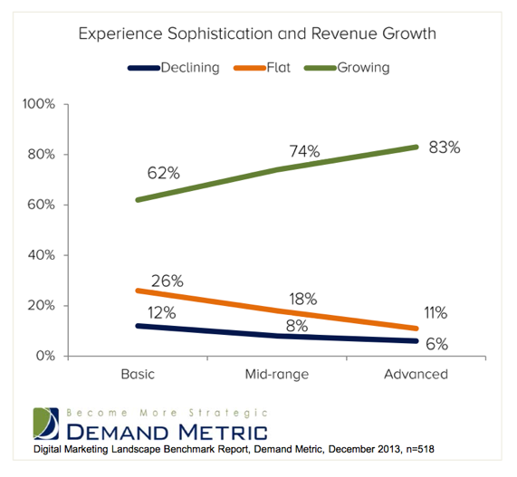 Organizations reporting revenue growth are aggressively exploiting more sophisticated digital experiences