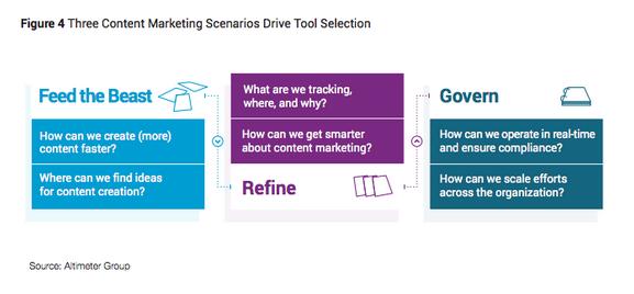 Content_Marketing_Scenarios