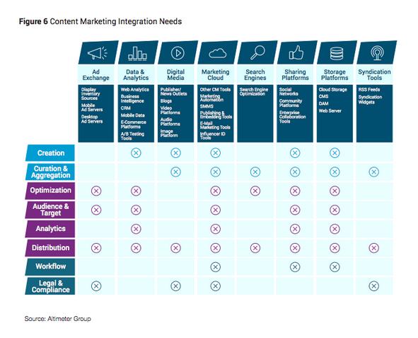 Content_Marketing_Integration_Needs