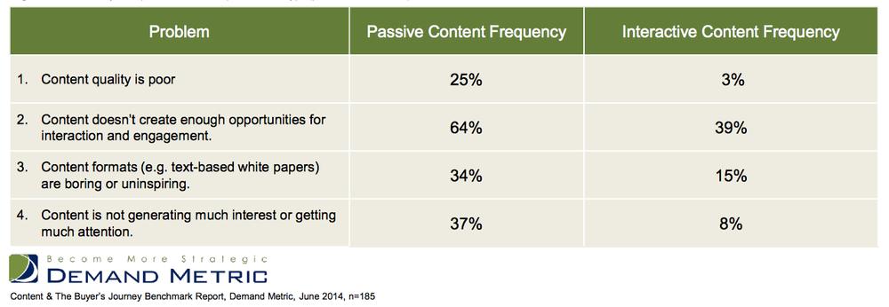 Demand_Metric_Interactive_Content