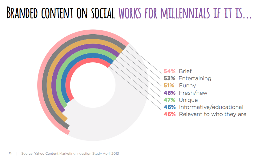 Millennials_Social_ContentMarketing