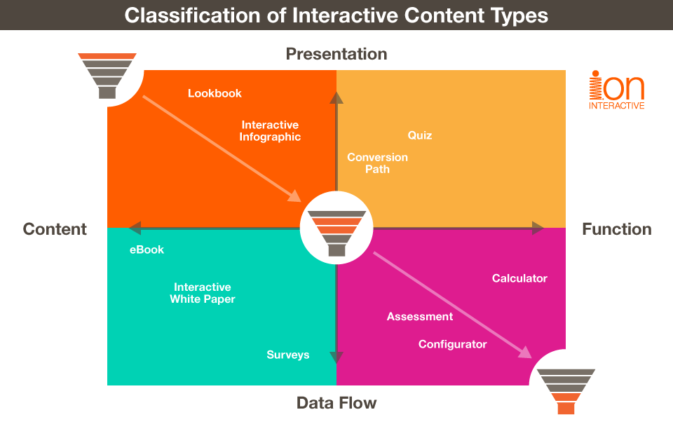 interactive-content-classification-quadrant.png