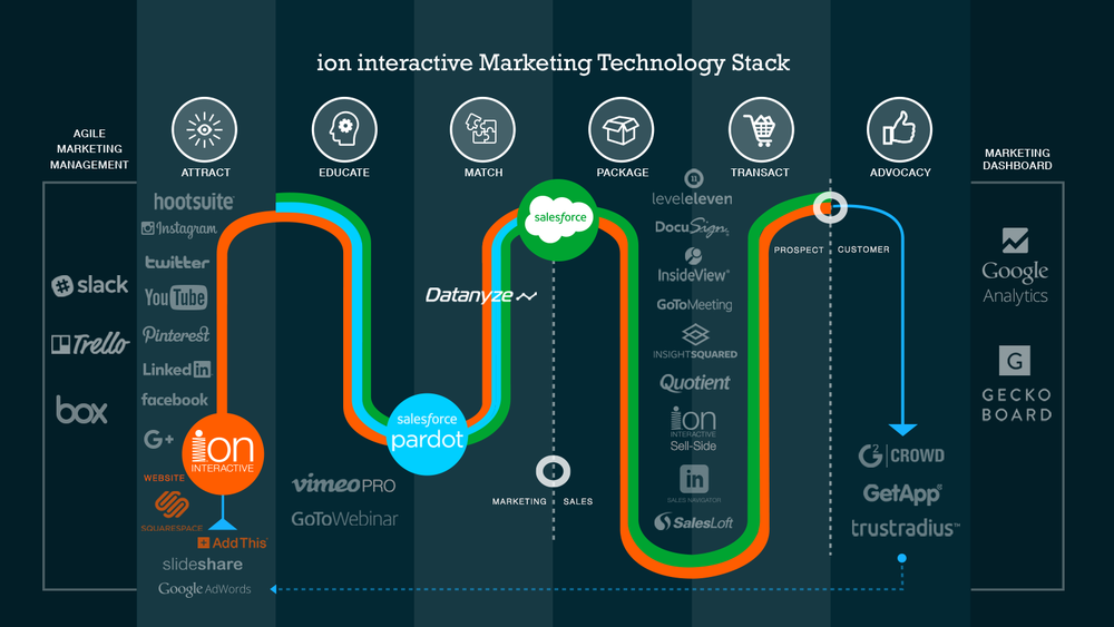 Click for the interactive infographic version of ion interactive's marketing technology stack. This is what we use and how we use it.