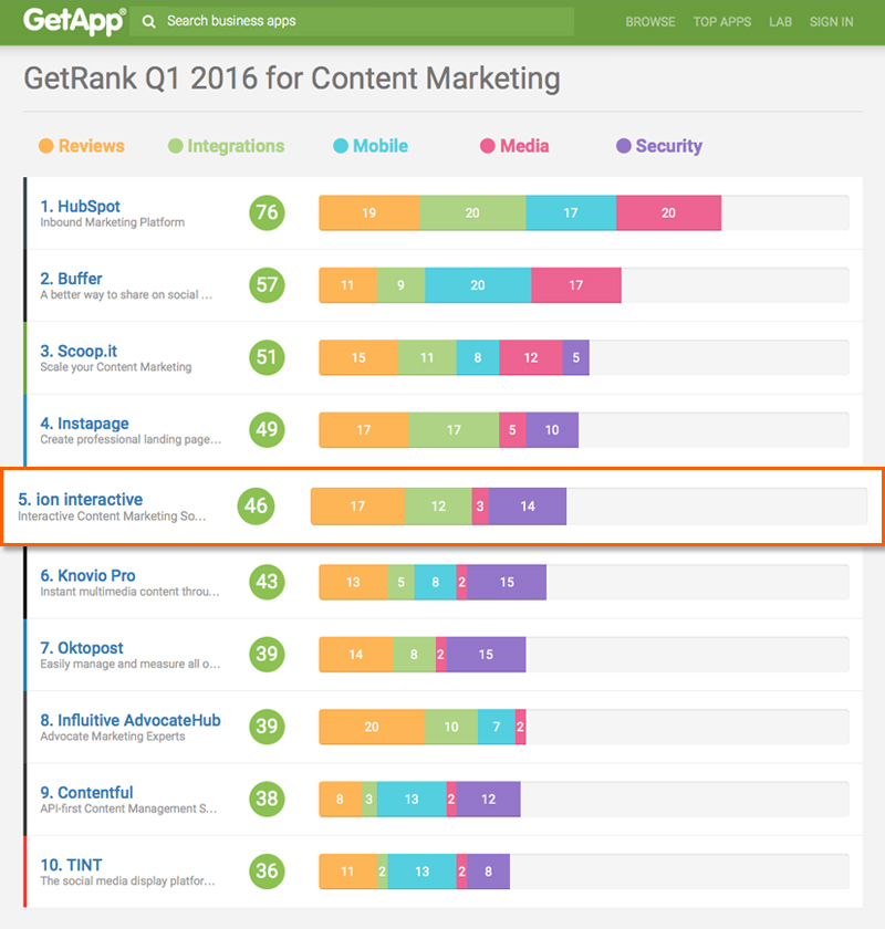 ion interactive is in GetRank's Top 5 for Content Marketing. Click for a larger image.