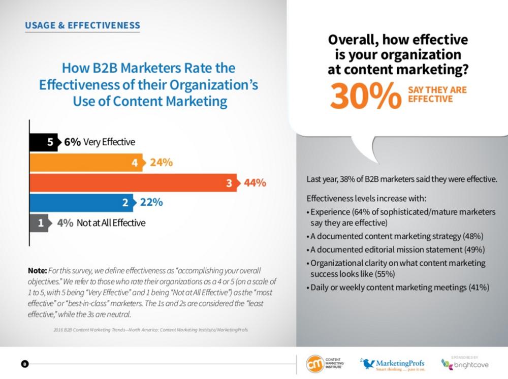 Content_Marketing_Effectiveness_2016