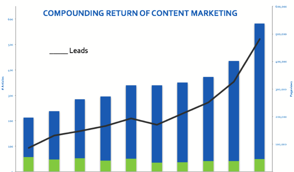 Content_Marketing_Return
