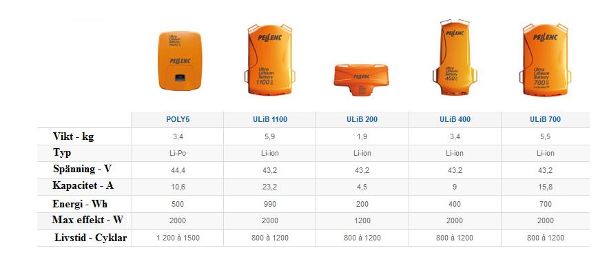 Pellenc batterier.jpg