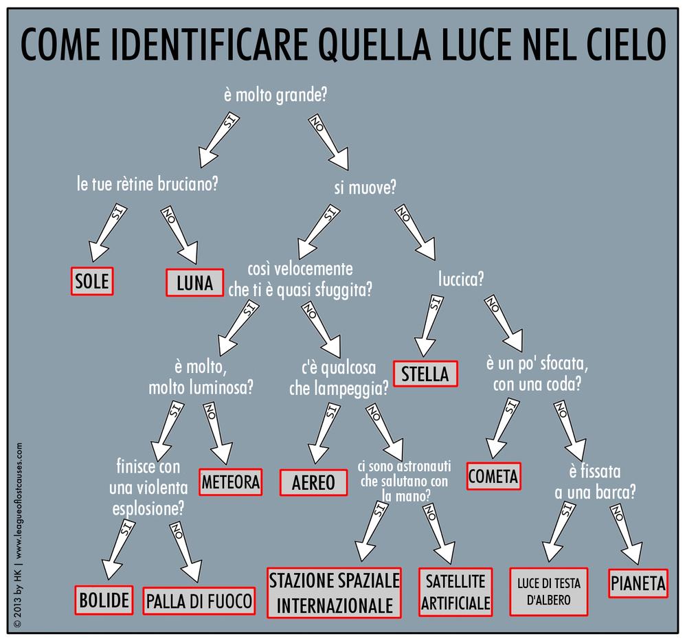 Italian  (posted on  Il blog della Curiosona )