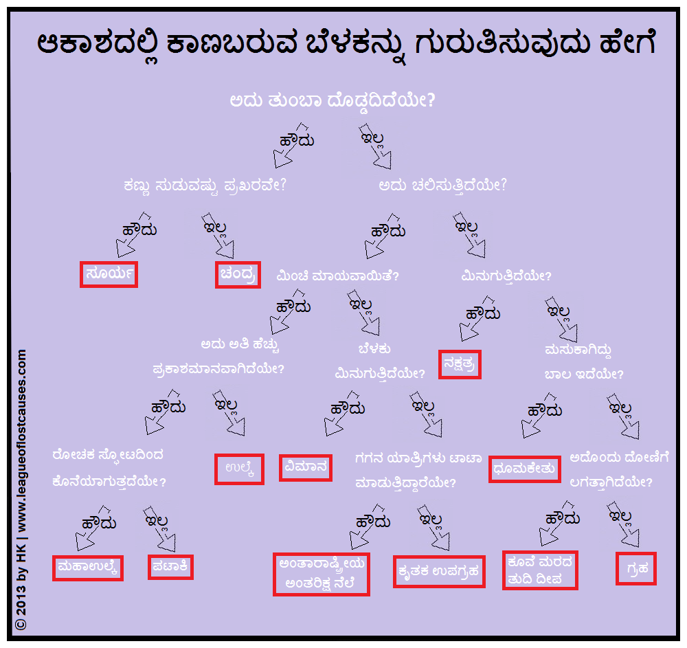 Kannada  (posted on  Teachers of India )