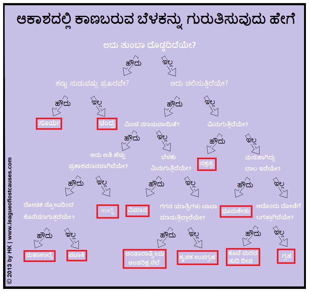 Kannada (posted on Teachers of India)