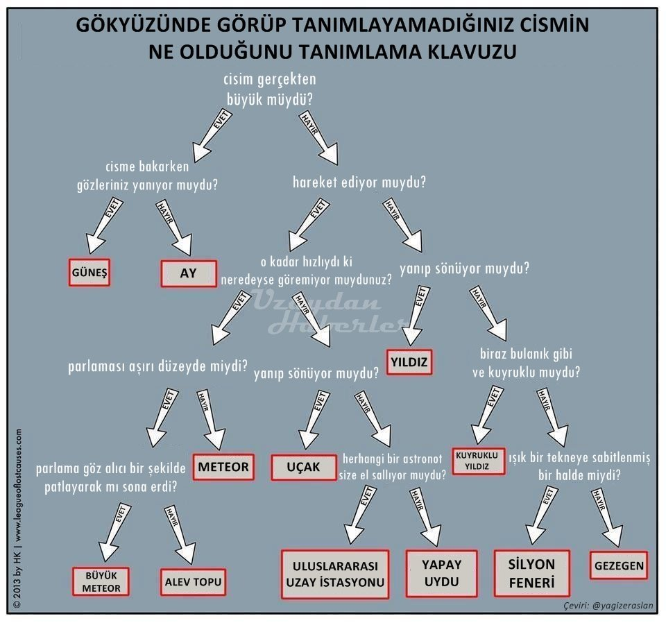 Turkish  (posted on  Uzaydan Haberler )