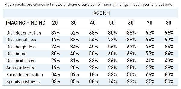 Age specific findings in healthy subjects - lumbar
