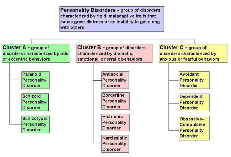 brief introduction to personality disorders ab consultation