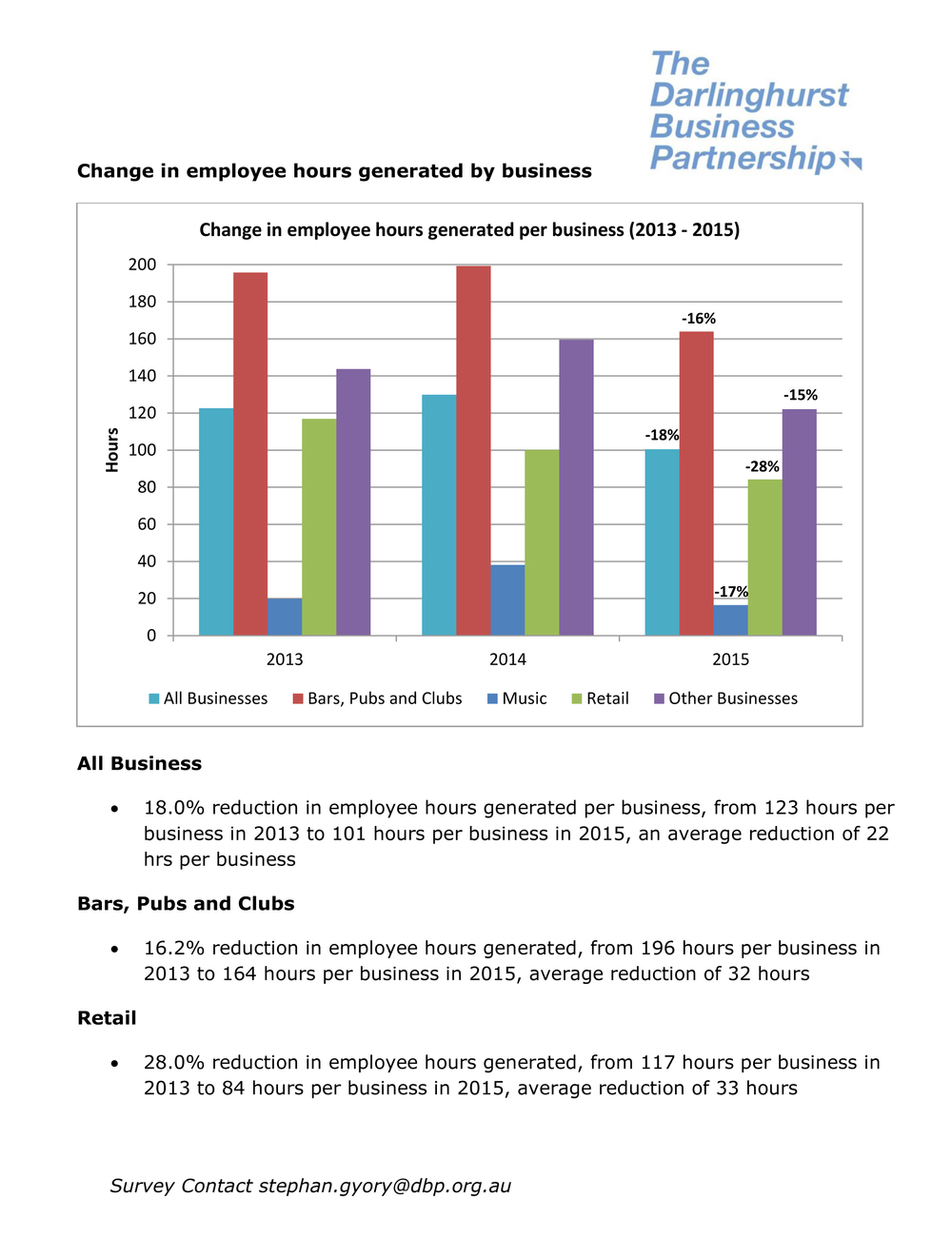 Change in Employee Hours Generated Darlinghurst 2015.jpg