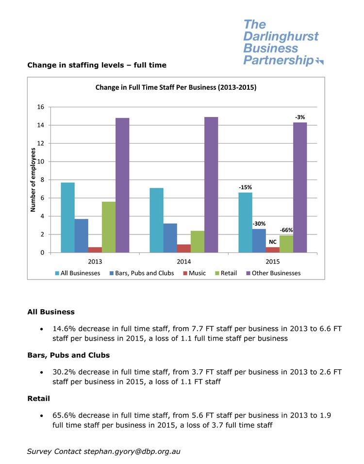Change in Full Time Staffing Levels Darlinghurst 2015.jpg