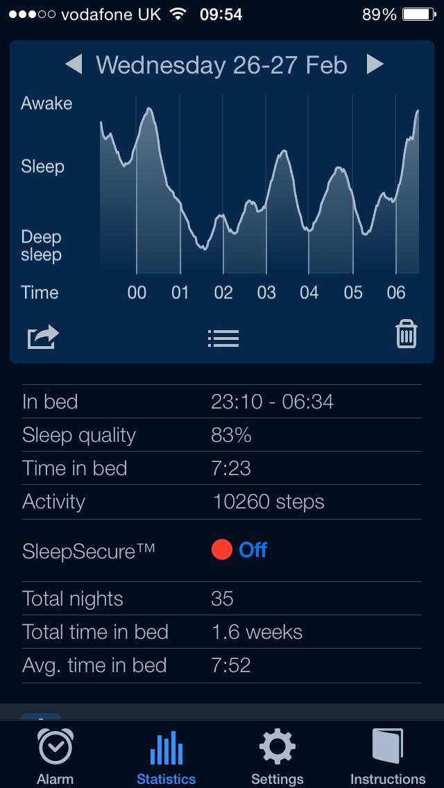 Sleep Pattern.