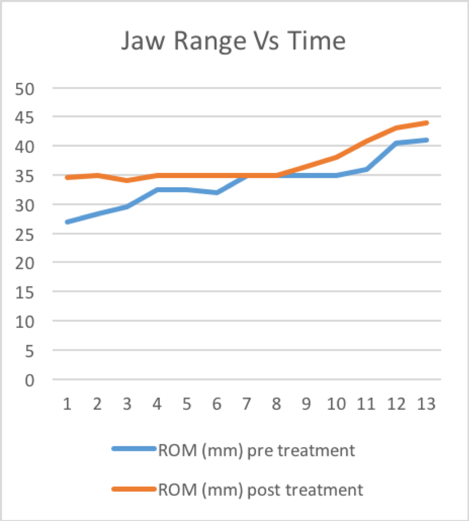 Graph 1.1 Jaw range of motion (ROM) measured pre and post treatment. An arthrocentesis was performed after 5 standard treatments.