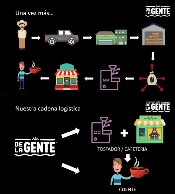 A regular supply chain vs. De la Gente's.