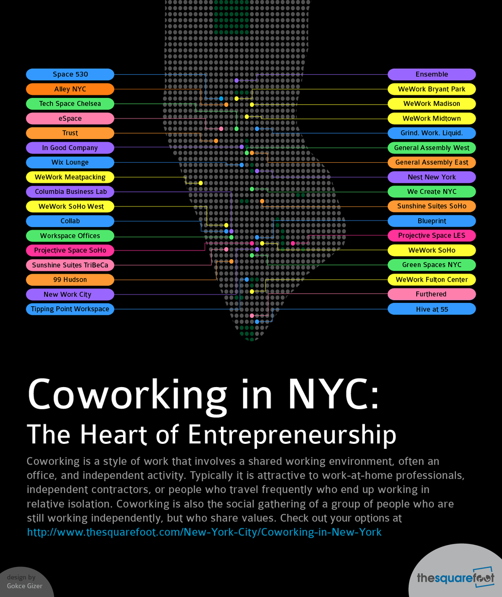 Coworking in NYC: The Heart of Entrepreneurship