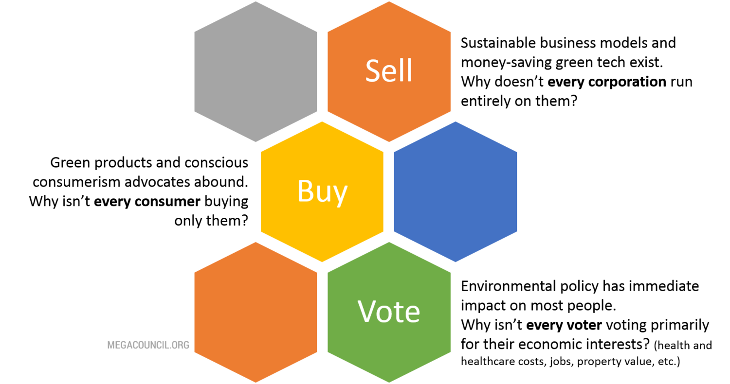 Sell Buy Vote