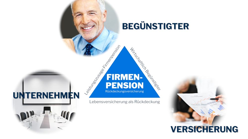 Dreiecks-Vertrag-Firmenpension