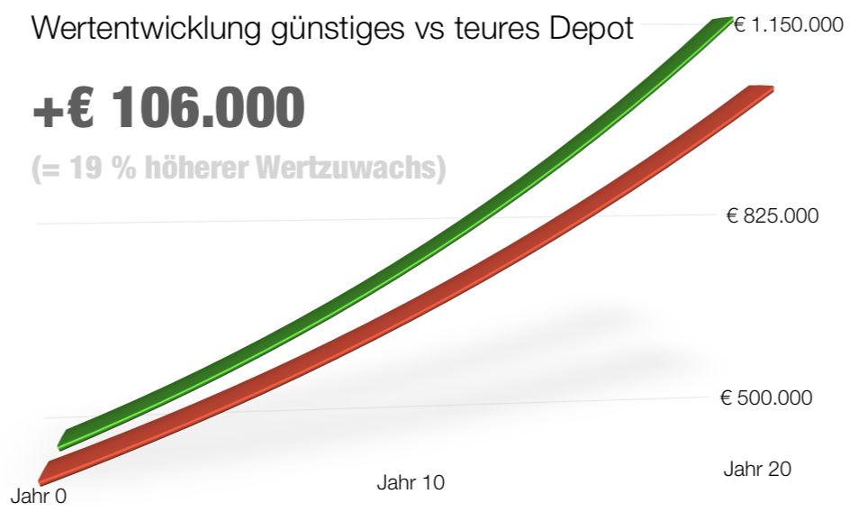 Chart-Performance-500K-20JAHRE.jpg