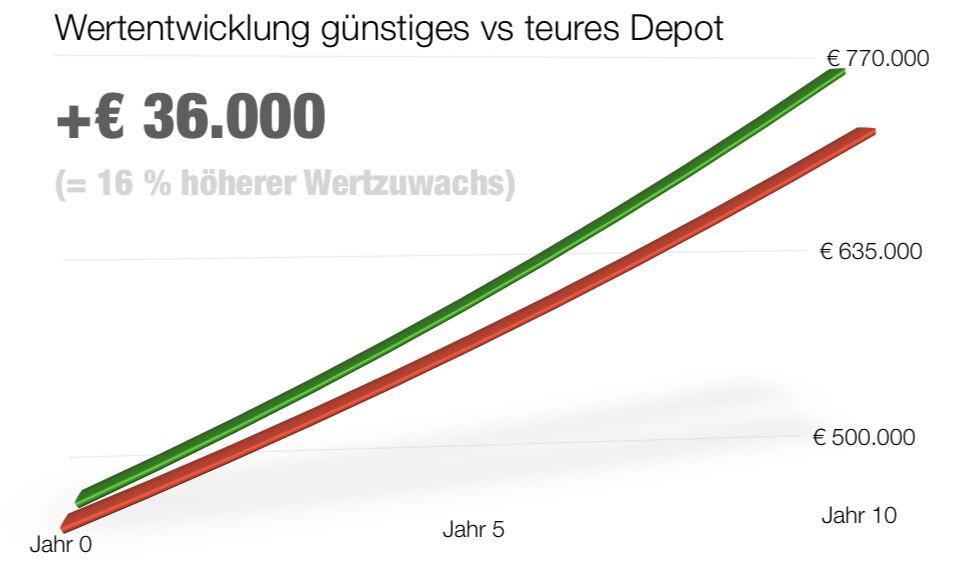 Chart-Performance-500K-10JAHRE.jpg