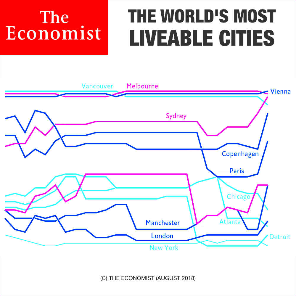 Most Liveable City 2018