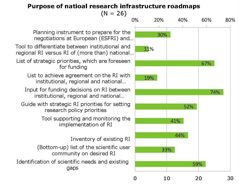 Graph 1. Results of InRoad consultation