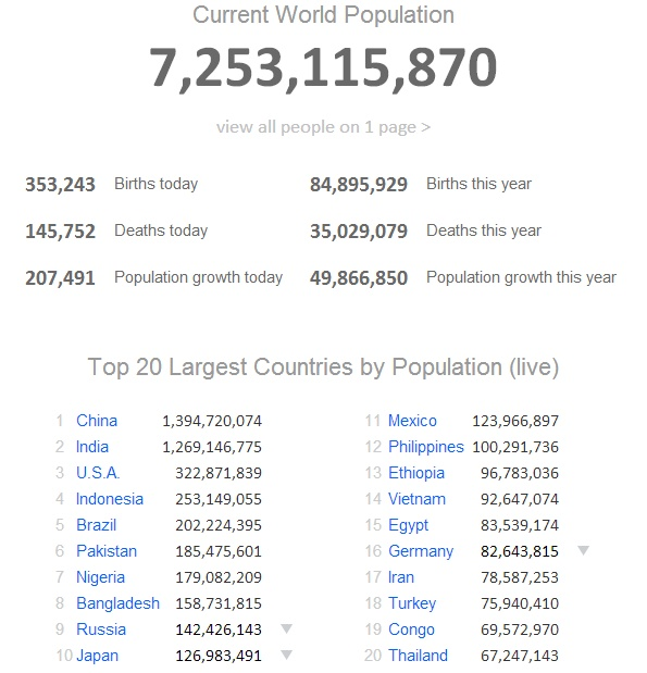 http://www.worldometers.info/world-population/