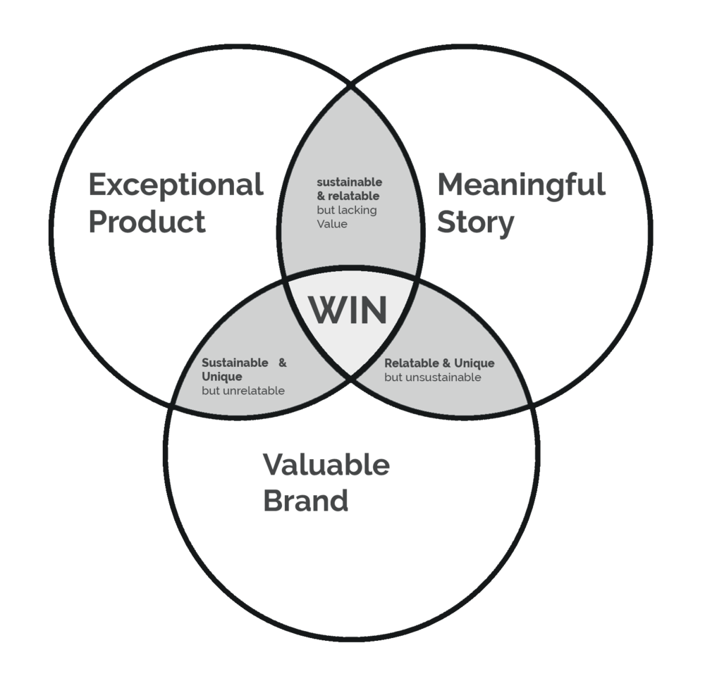 Ven+Diagram+story+brand+product+bw (1).png